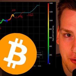 Bitcoin Time For Breakout? Model Analysis -  @Ivan on Tech Explains